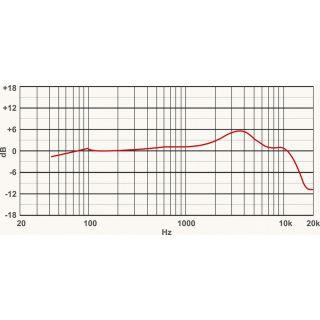 1-PROEL DM220 - Microfono d