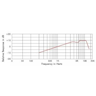 2-PROEL HCM10