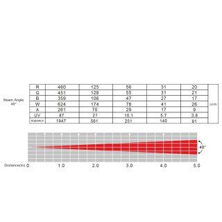 2-ADJ Ultra Hex Par3