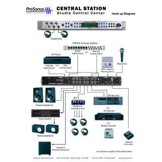 2-PRESONUS CENTRAL STATION
