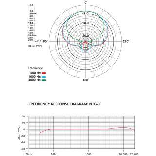6-RODE NTG3 - MICROFONO 'FU