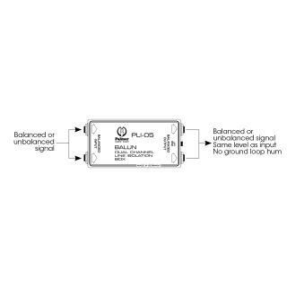 3 Palmer Pro BALUN - Modulo di Isolamento di Linea a 2 Canali