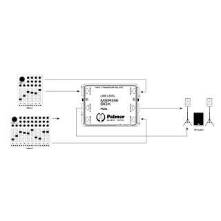 3 Palmer Pro PMBL - Sommatore di Linea a 2 Canali passivi