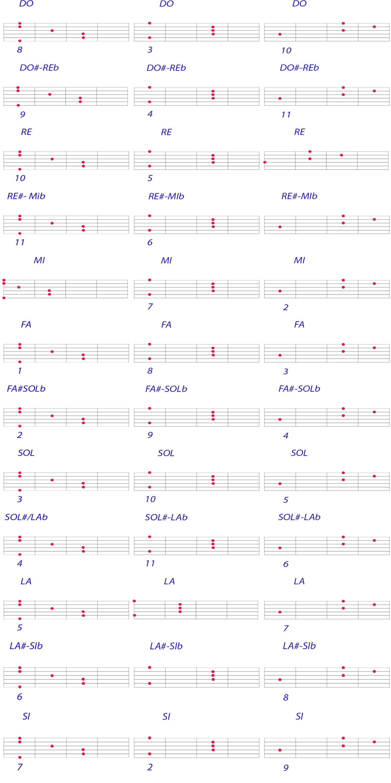 Accordi Maggiori per chitarra sulla 6,5 e 4 corda