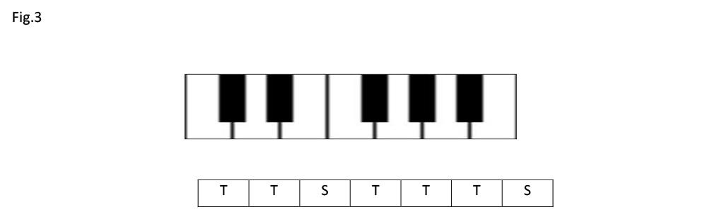 Tastiera piano, Toni e Semitoni